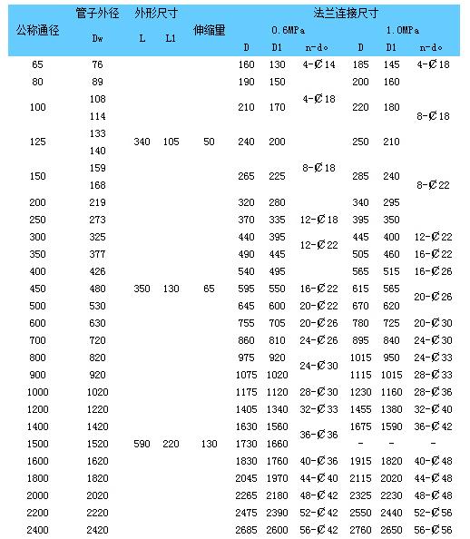 钢制伸缩器数据表